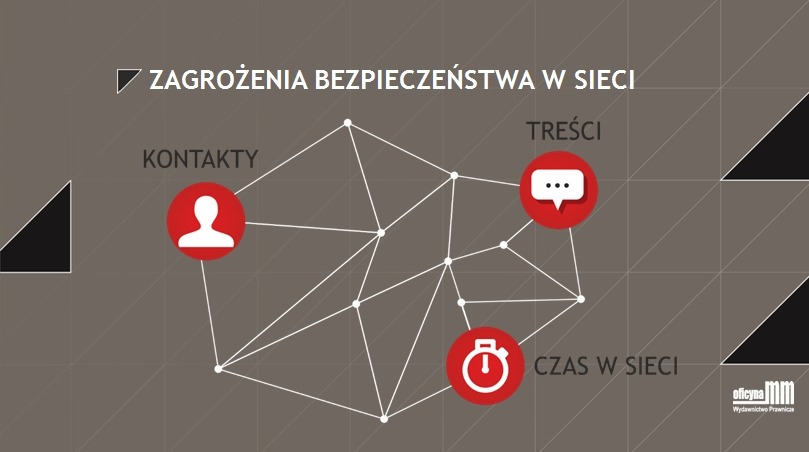 Cyberprzemoc zagrozenia